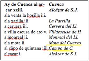 Camino de Villuga de Cuenca a Alcázar